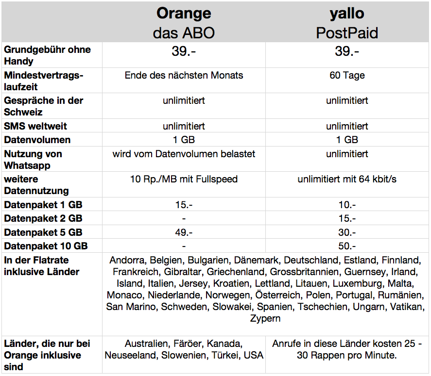 yallo-postpaid-orange_abovergleich-18-3-2015